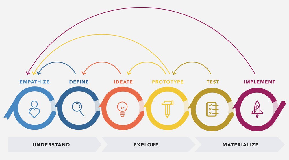 Credits: Design Thinking 101 - Nielsen Norman Group